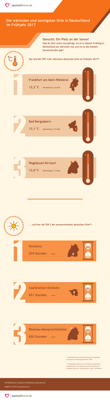 Infografik: Die wärmsten und sonnigsten Orte in Deutschland im Frühjahr 2017